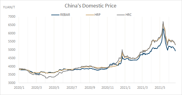 China's_domestic_price.png